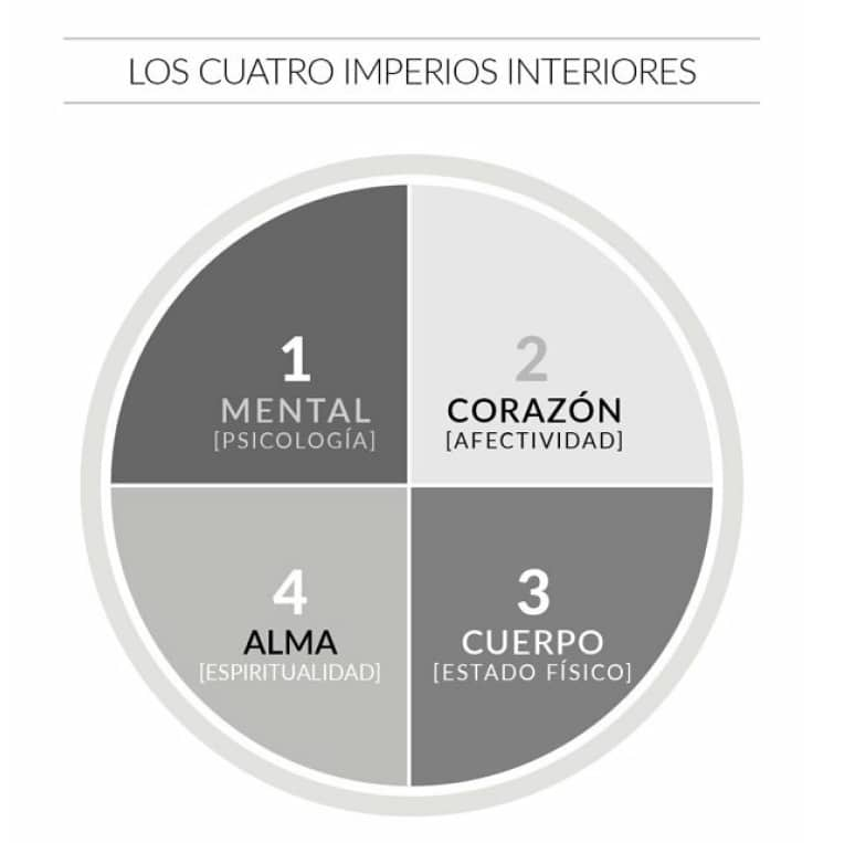cuatro imperios interiores