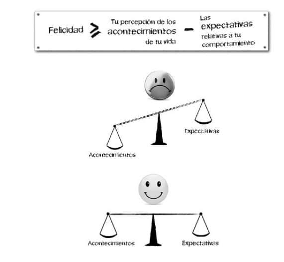 formula de la felicidad